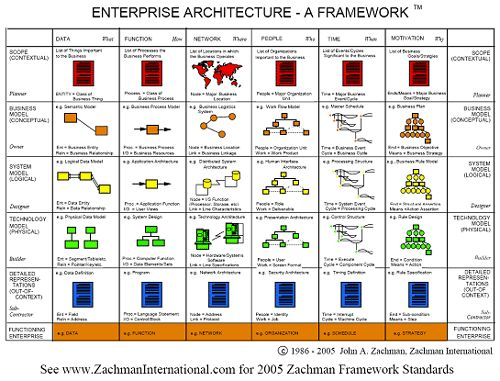 Enterprise architecture 101 from frameworks methodologies to 1992 zachman enterprise architecture framework see the zachman institute wajeb Image collections