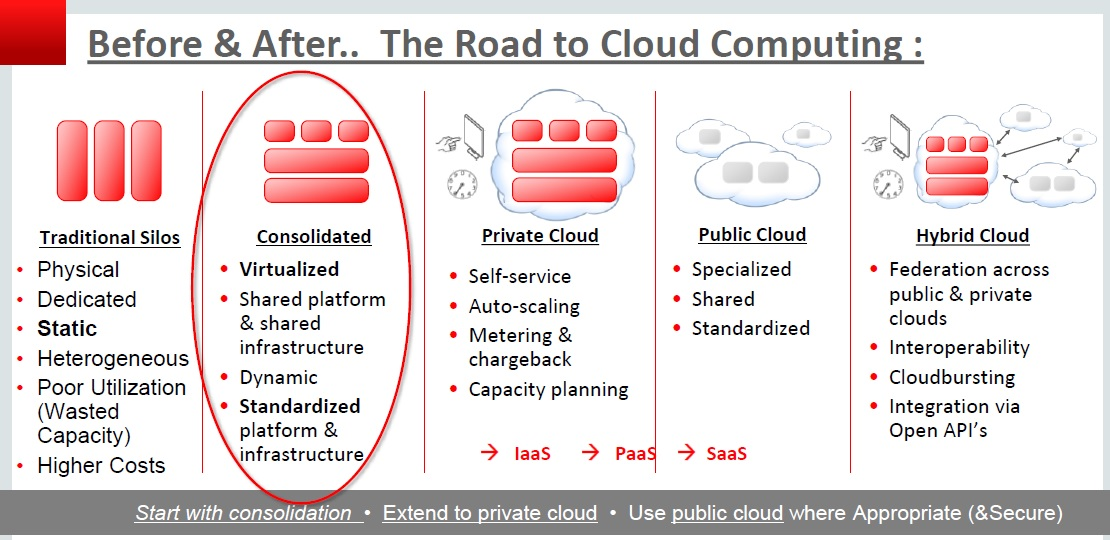 Cloud Architecture 101: The Road to Cloud Services (IaaS/PaaS/SaaS